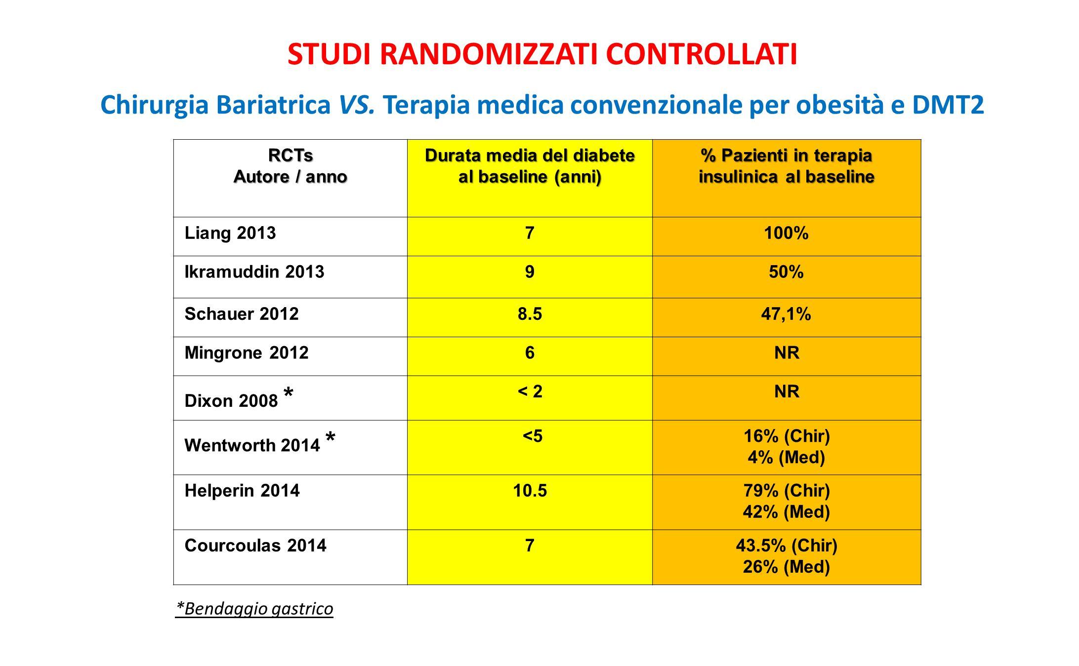 RCTs Autore / anno Durata media del diabete al baseline (anni) % Pazienti in terapia insulinica al baseline Liang 20137100% Ikramuddin 2013950% Schaue