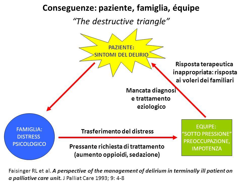 "Conseguenze: paziente, famiglia, équipe ""The destructive triangle"" Faisinger RL et al. A perspective of the management of delirium in terminally ill p"