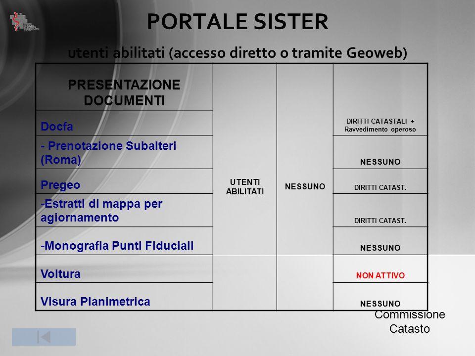 PORTALE SISTER utenti abilitati (accesso diretto o tramite Geoweb) Commissione Catasto ISPEZIONI IPOTECARIE ACCESSO RISERVATO UTENTI ABILITATI CANONE