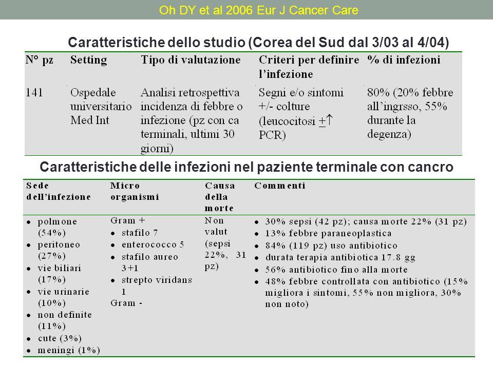 Oh DY et al 2006 Eur J Cancer Care Caratteristiche dello studio (Corea del Sud dal 3/03 al 4/04) Caratteristiche delle infezioni nel paziente terminale con cancro