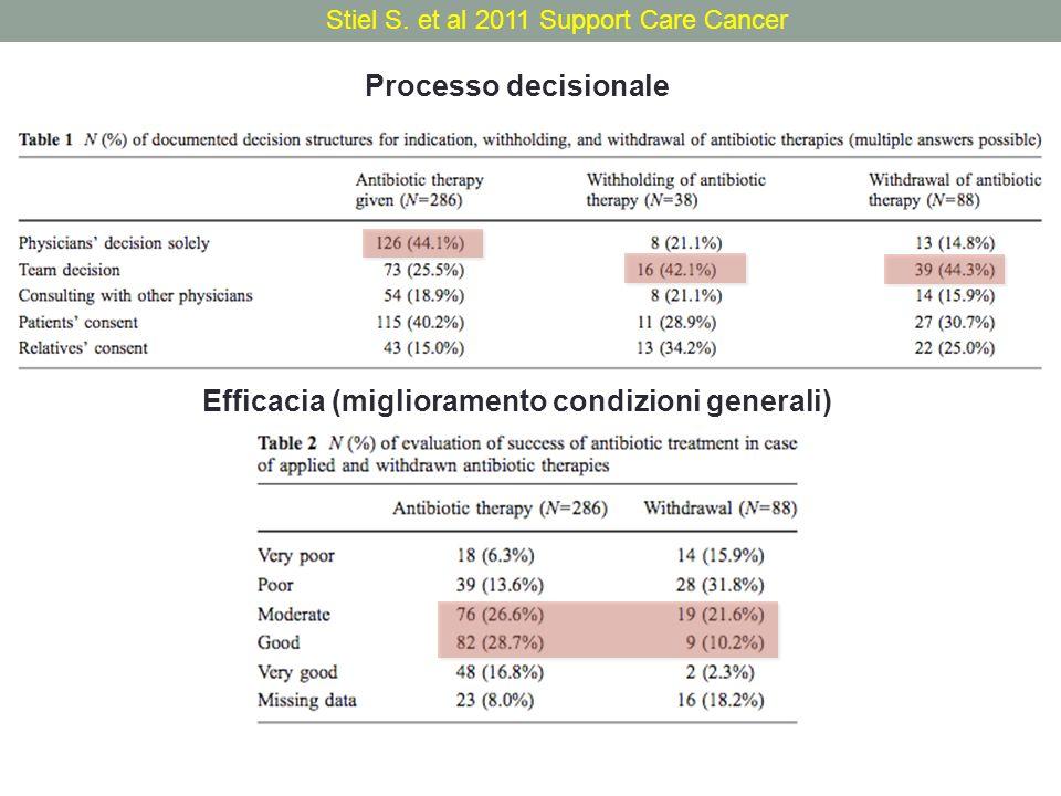 Stiel S. et al 2011 Support Care Cancer Processo decisionale Efficacia (miglioramento condizioni generali)