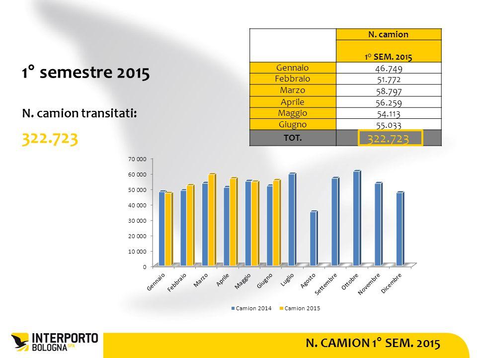 N. CAMION 1° SEM. 2015 1° semestre 2015 N. camion transitati: 322.723 N.