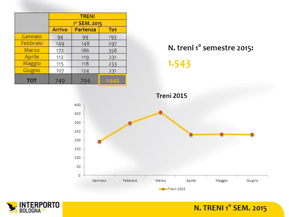 N. TRENI 1° SEM. 2015 N. treni 1° semestre 2015: 1.543 TRENI 1° SEM.