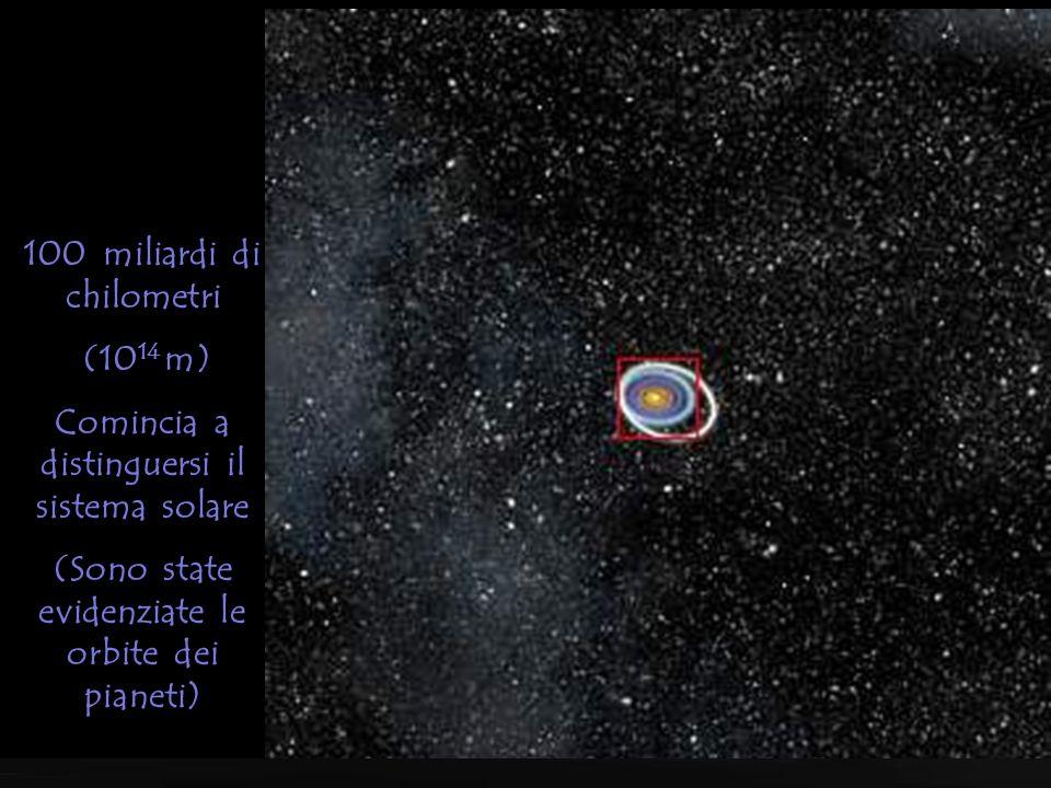 1 trilione di chilometri (10 15 m) Il sole un po' più grande