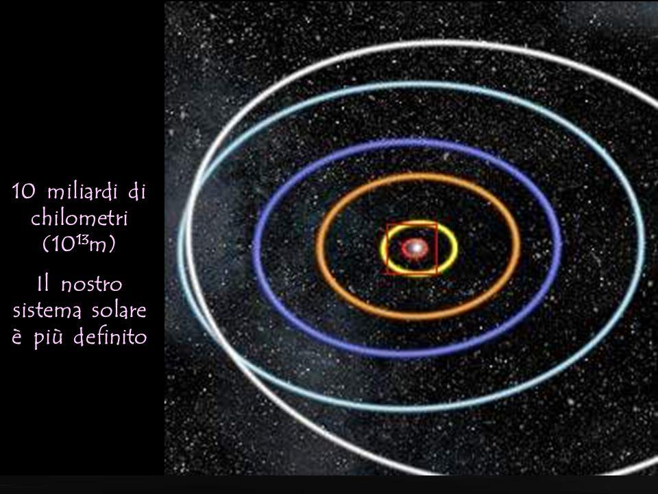 100 miliardi di chilometri (10 14 m) Comincia a distinguersi il sistema solare (Sono state evidenziate le orbite dei pianeti)