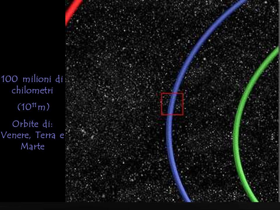 1 miliardo di chilometri (10 12 m) Orbite di: Mercurio, Venere, Terra, Marte e Giove