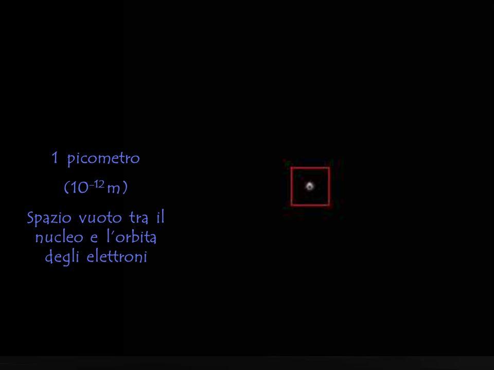10 picometri (10 -11 m) Elettroni nel campo dell'atomo