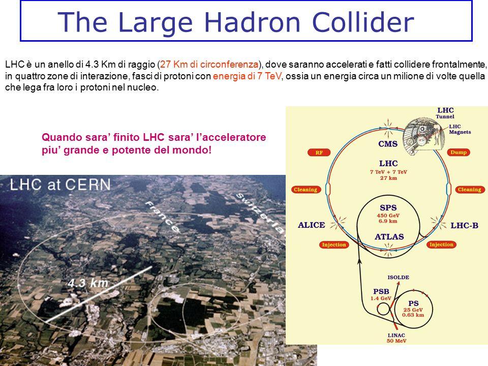 The Large Hadron Collider LHC è un anello di 4.3 Km di raggio (27 Km di circonferenza), dove saranno accelerati e fatti collidere frontalmente, in qua