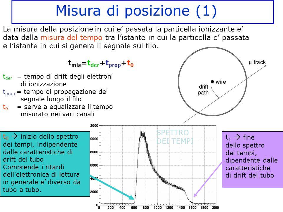 La misura della posizione in cui e' passata la particella ionizzante e' data dalla misura del tempo tra l'istante in cui la particella e' passata e l'