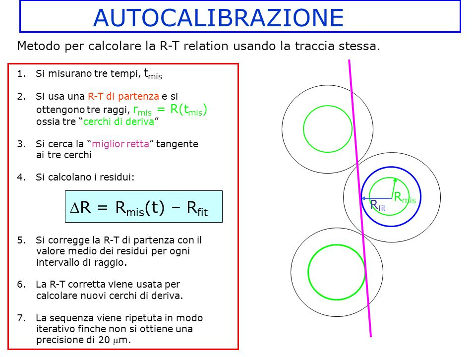 """1. Si misurano tre tempi, t mis 2. Si usa una R-T di partenza e si ottengono tre raggi, r mis = R(t mis ) ossia tre """"cerchi di deriva"""" 3. Si cerca la"""