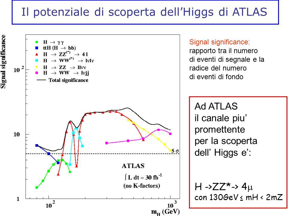 Il potenziale di scoperta dell'Higgs di ATLAS Signal significance: rapporto tra il numero di eventi di segnale e la radice del numero di eventi di fon
