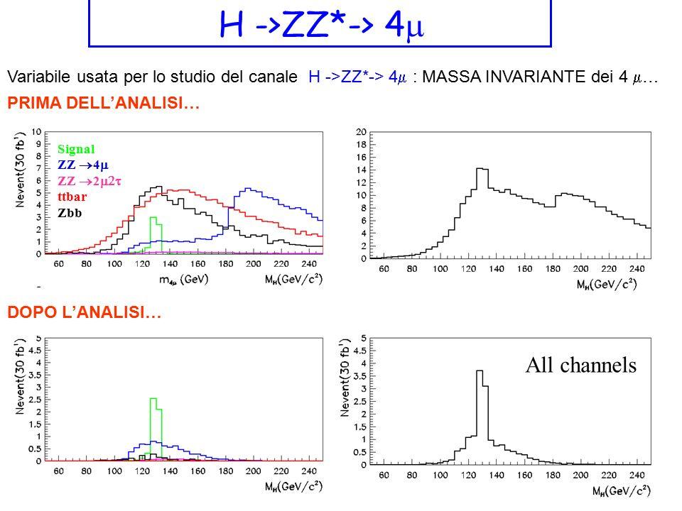 All channels H ->ZZ*-> 4  Signal ZZ  4  ZZ  2  ttbar Zbb PRIMA DELL'ANALISI… DOPO L'ANALISI… Variabile usata per lo studio del canale H ->ZZ*->