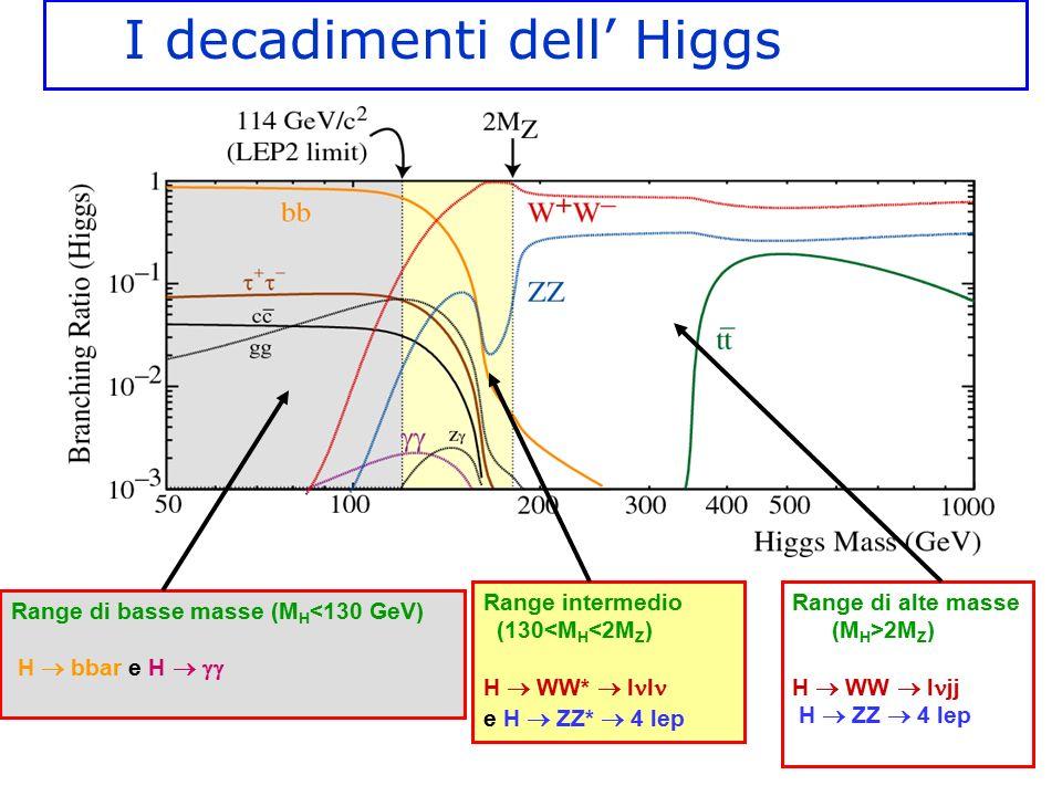 Range di basse masse (M H <130 GeV) H  bbar e H   Range intermedio (130<M H <2M Z ) H  WW*  l l e H  ZZ*  4 lep Range di alte masse (M H >2M Z