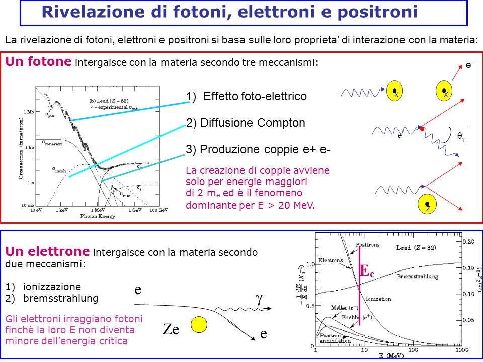 Rivelazione di fotoni, elettroni e positroni Un fotone intergaisce con la materia secondo tre meccanismi: XXX ee  Z e La creazione di coppie a