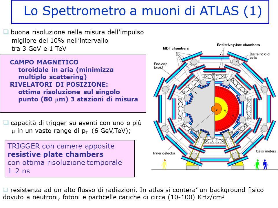 Lo Spettrometro a muoni di ATLAS (1)  capacità di trigger su eventi con uno o più  in un vasto range di p T (6 GeV,TeV);  resistenza ad un alto flu
