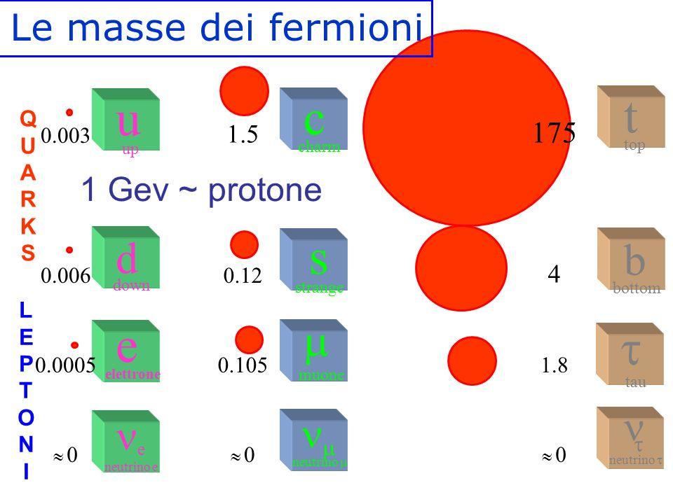  neutrino   muone c charm strange s t top  tau  neutrino  b bottom e elettrone e neutrino e d down u up 1 Gev ~ protone 0.003 0.006 0.0005  0