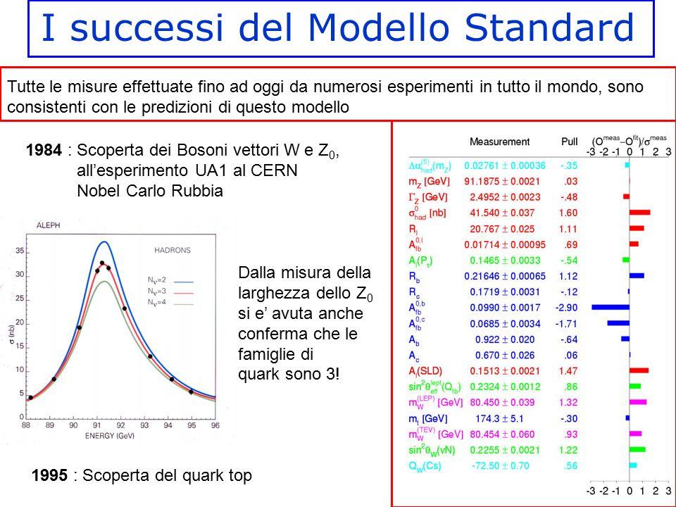 I successi del Modello Standard 1984 : Scoperta dei Bosoni vettori W e Z 0, all'esperimento UA1 al CERN Nobel Carlo Rubbia 1995 : Scoperta del quark t
