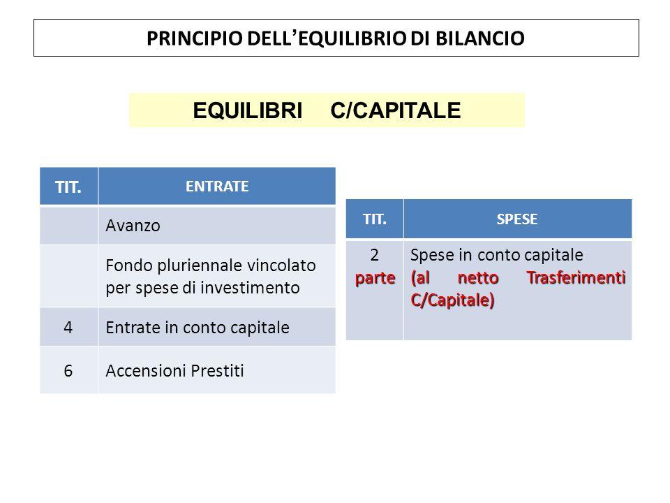 PRINCIPIO DELL'EQUILIBRIO DI BILANCIO TIT. ENTRATE Avanzo Fondo pluriennale vincolato per spese di investimento 4Entrate in conto capitale 6Accensioni