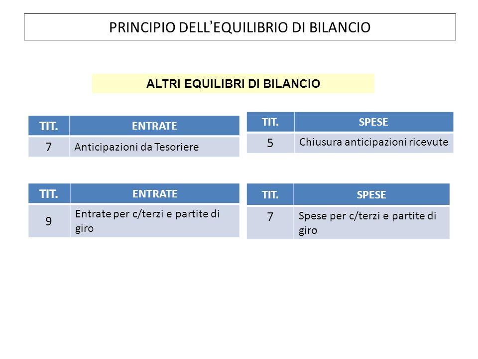 PRINCIPIO DELL'EQUILIBRIO DI BILANCIO TIT.