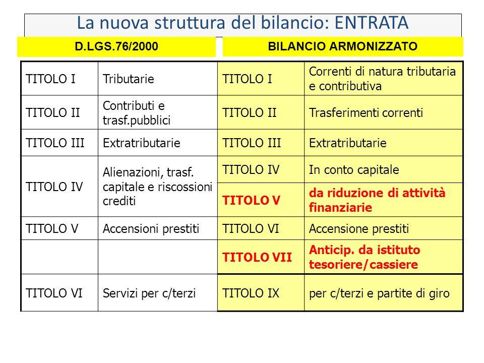 TITOLO ITributarieTITOLO I Correnti di natura tributaria e contributiva TITOLO II Contributi e trasf.pubblici TITOLO IITrasferimenti correnti TITOLO I
