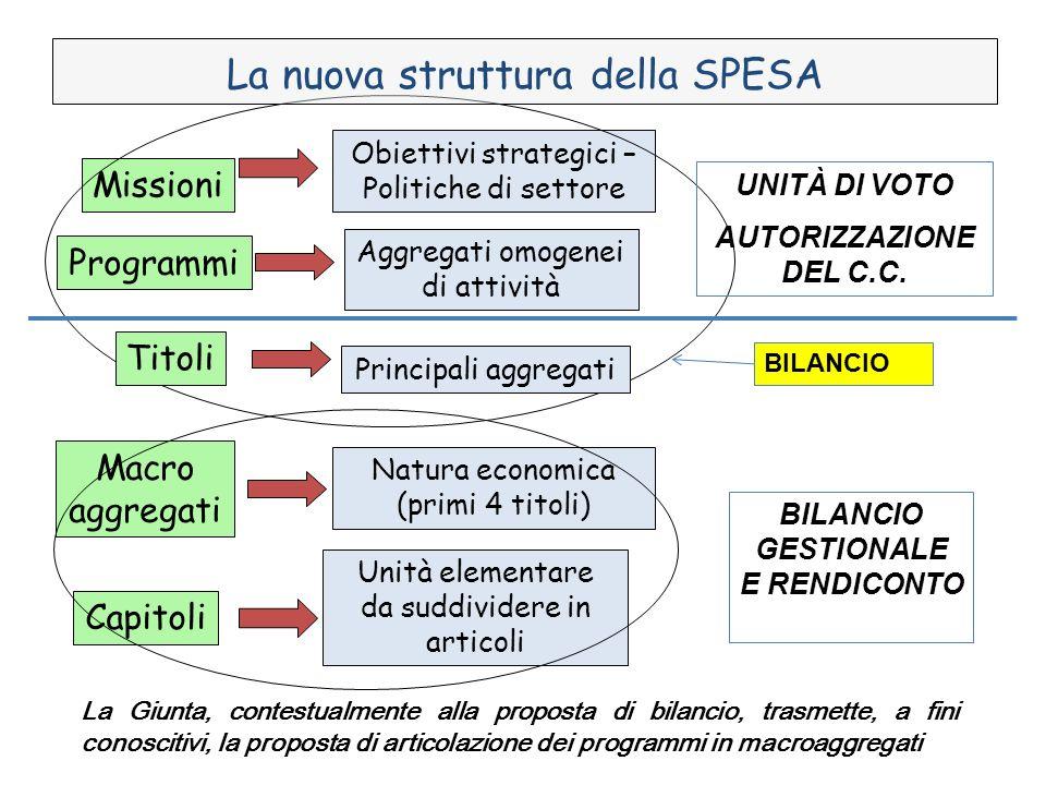 Missioni Macro aggregati Capitoli Programmi Obiettivi strategici – Politiche di settore Aggregati omogenei di attività Unità elementare da suddividere