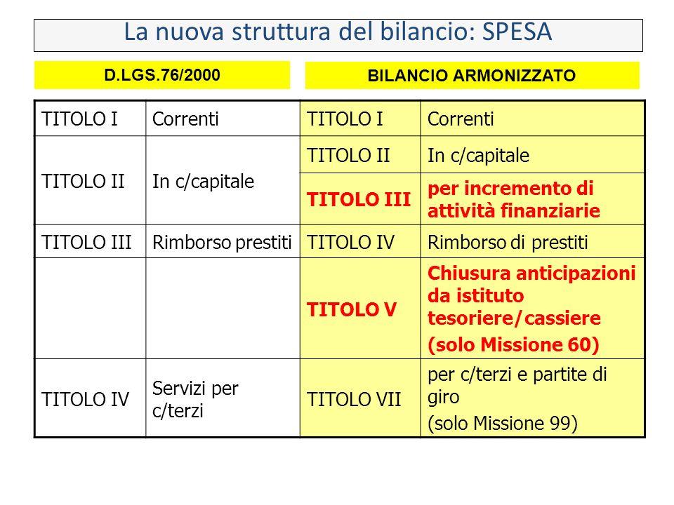 TITOLO ICorrentiTITOLO ICorrenti TITOLO IIIn c/capitale TITOLO IIIn c/capitale TITOLO III per incremento di attività finanziarie TITOLO IIIRimborso pr
