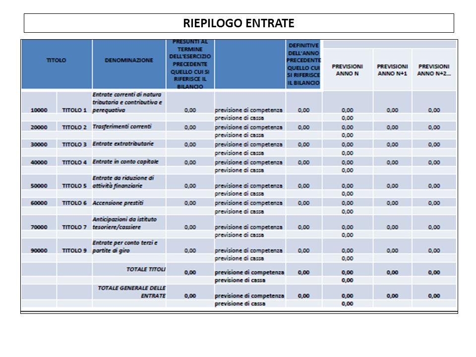 RIEPILOGO ENTRATE