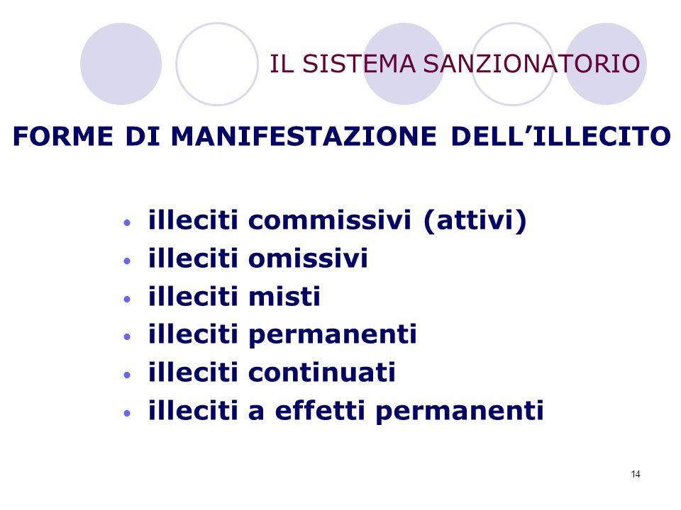 14 IL SISTEMA SANZIONATORIO FORME DI MANIFESTAZIONE DELL'ILLECITO illeciti commissivi (attivi) illeciti omissivi illeciti misti illeciti permanenti il