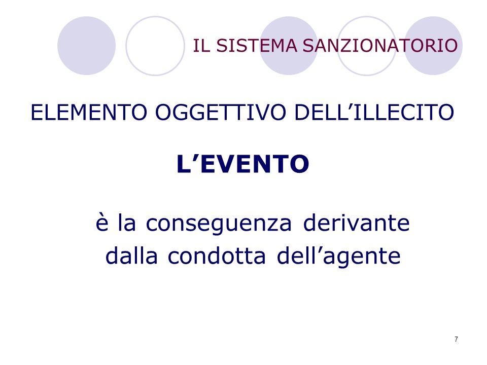 7 IL SISTEMA SANZIONATORIO ELEMENTO OGGETTIVO DELL'ILLECITO L'EVENTO è la conseguenza derivante dalla condotta dell'agente