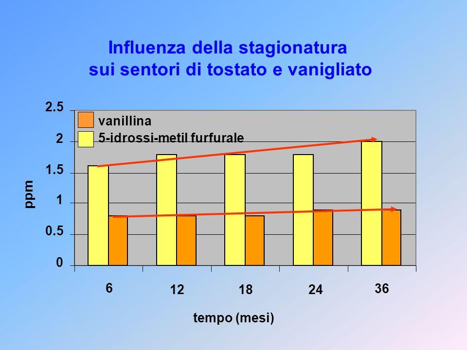0 0.5 1 1.5 2 2.5 6 121824 36 ppm vanillina 5-idrossi-metil furfurale Influenza della stagionatura sui sentori di tostato e vanigliato tempo (mesi)