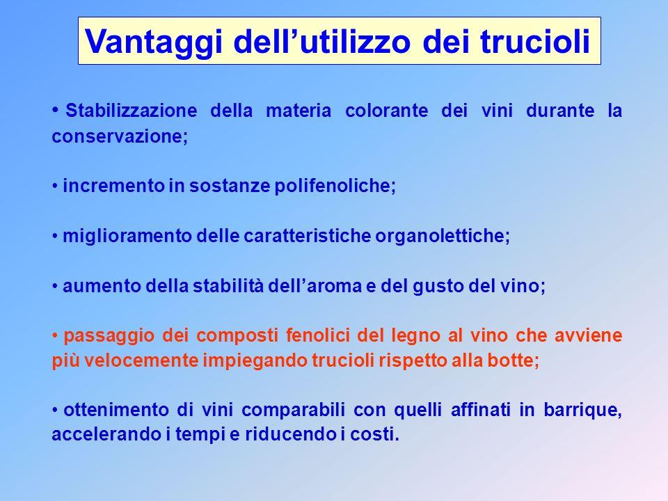 Vantaggi dell'utilizzo dei trucioli Stabilizzazione della materia colorante dei vini durante la conservazione; incremento in sostanze polifenoliche; m
