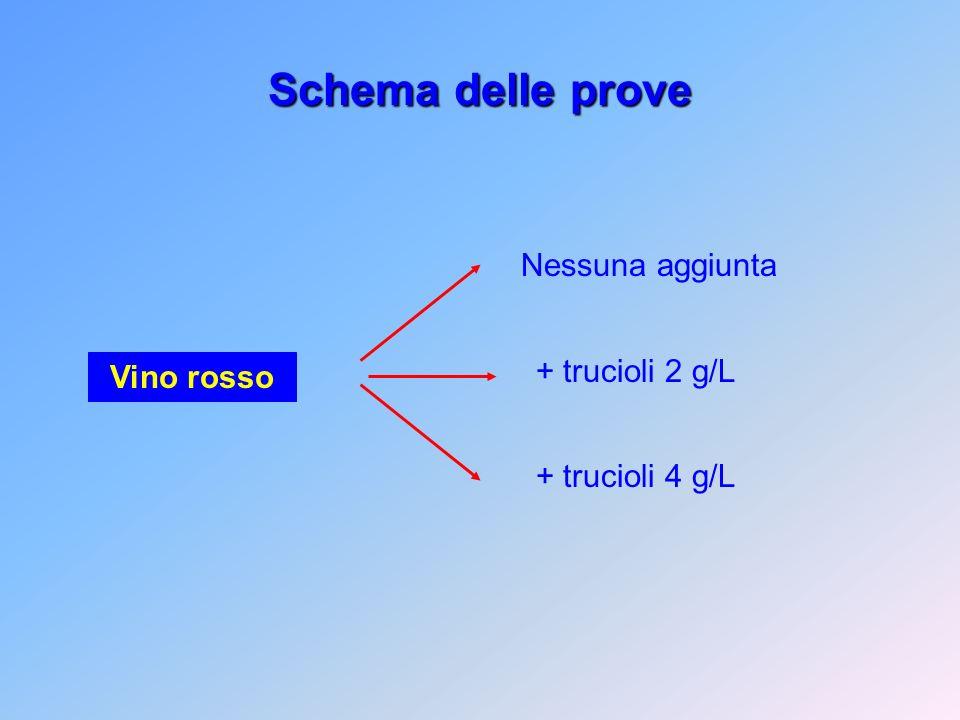 Schema delle prove Vino rosso Nessuna aggiunta + trucioli 2 g/L + trucioli 4 g/L