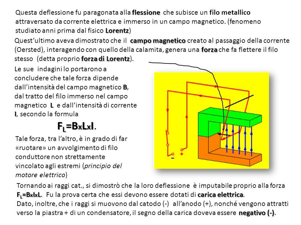 campo magnetico forza forza di Lorentz Quest'ultimo aveva dimostrato che il campo magnetico creato al passaggio della corrente (Oersted), interagendo