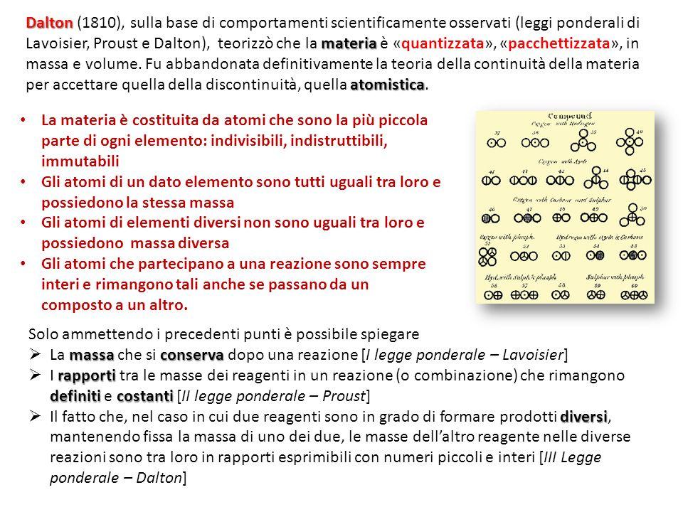La materia è costituita da atomi che sono la più piccola parte di ogni elemento: indivisibili, indistruttibili, immutabili Gli atomi di un dato elemen