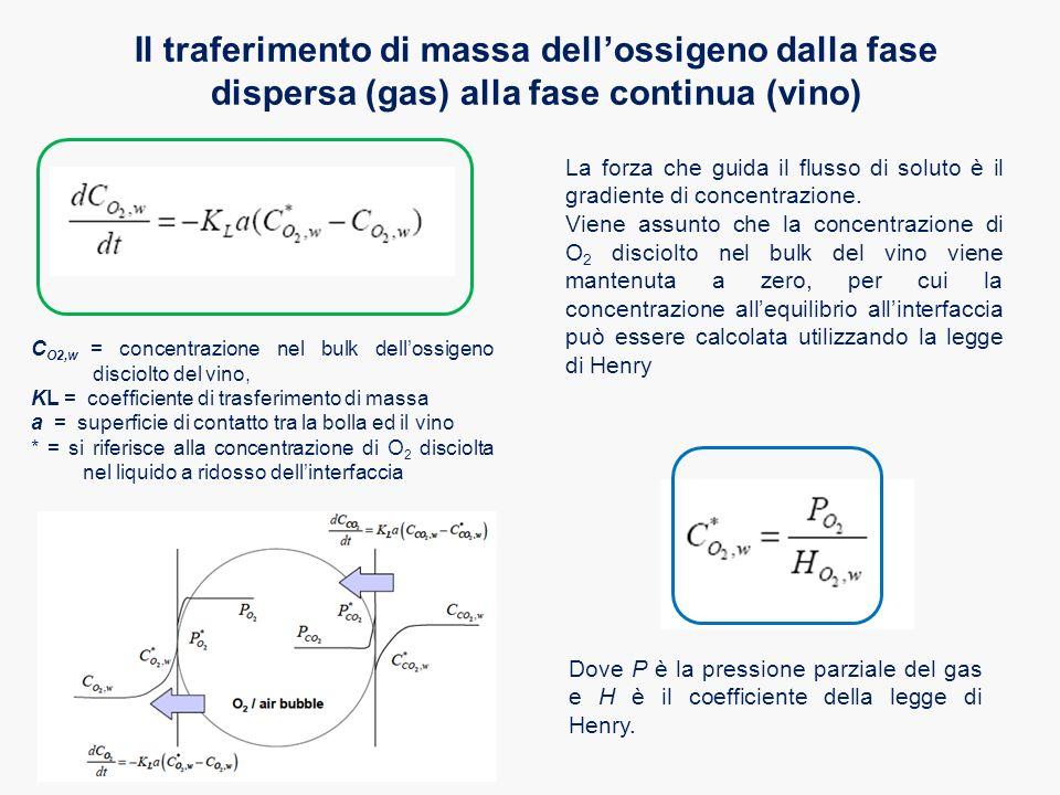 Il traferimento di massa dell'ossigeno dalla fase dispersa (gas) alla fase continua (vino) La forza che guida il flusso di soluto è il gradiente di co