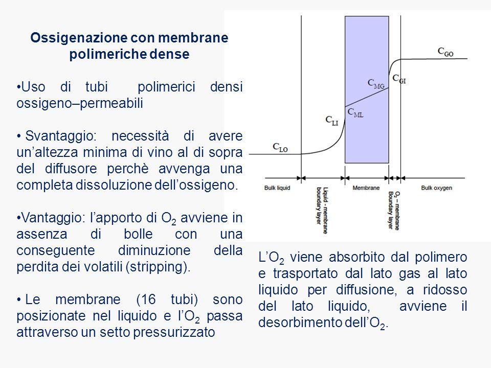 Ossigenazione con membrane polimeriche dense Uso di tubi polimerici densi ossigeno–permeabili Svantaggio: necessità di avere un'altezza minima di vino al di sopra del diffusore perchè avvenga una completa dissoluzione dell'ossigeno.