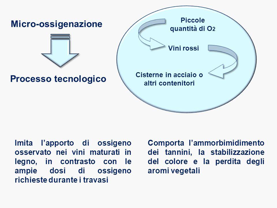 Micro-ossigenazione Processo tecnologico Imita l'apporto di ossigeno osservato nei vini maturati in legno, in contrasto con le ampie dosi di ossigeno richieste durante i travasi Piccole quantità di O 2 Vini rossi Cisterne in acciaio o altri contenitori Comporta l'ammorbimidimento dei tannini, la stabilizzazione del colore e la perdita degli aromi vegetali