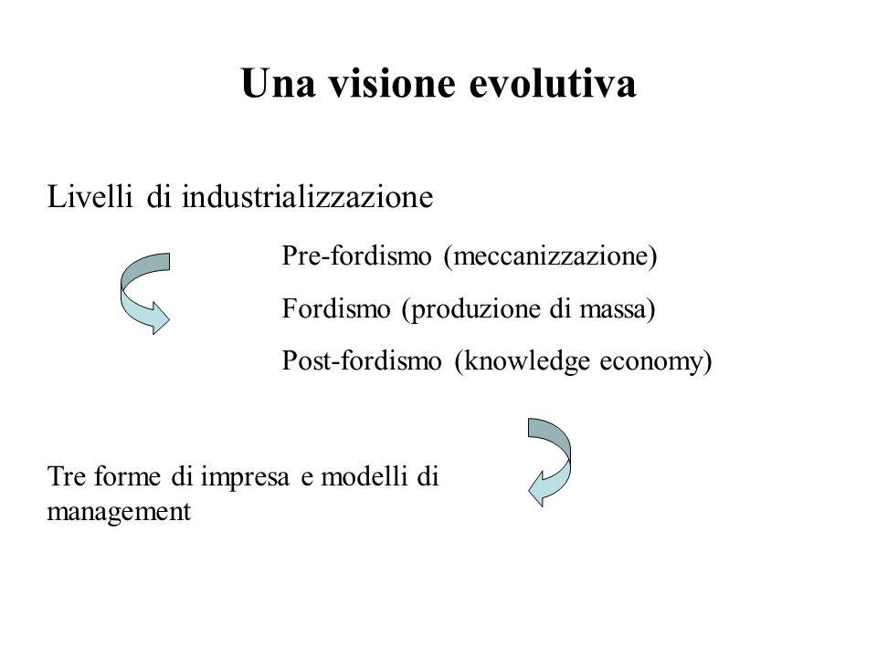 Una visione evolutiva Livelli di industrializzazione Pre-fordismo (meccanizzazione) Fordismo (produzione di massa) Post-fordismo (knowledge economy) Tre forme di impresa e modelli di management