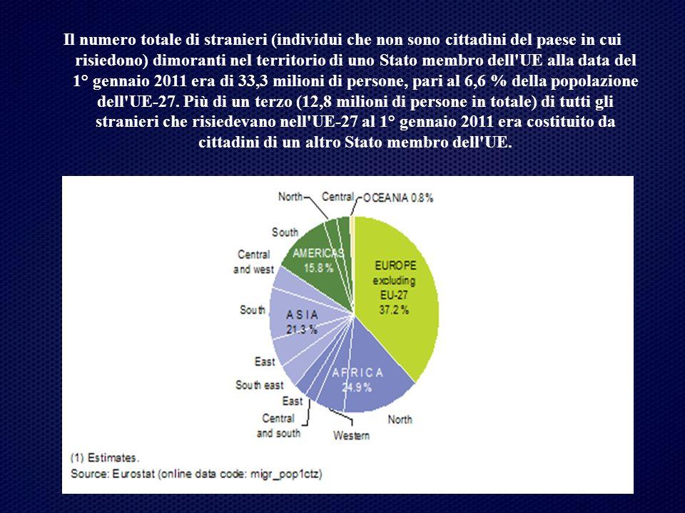 Il numero totale di stranieri (individui che non sono cittadini del paese in cui risiedono) dimoranti nel territorio di uno Stato membro dell'UE alla
