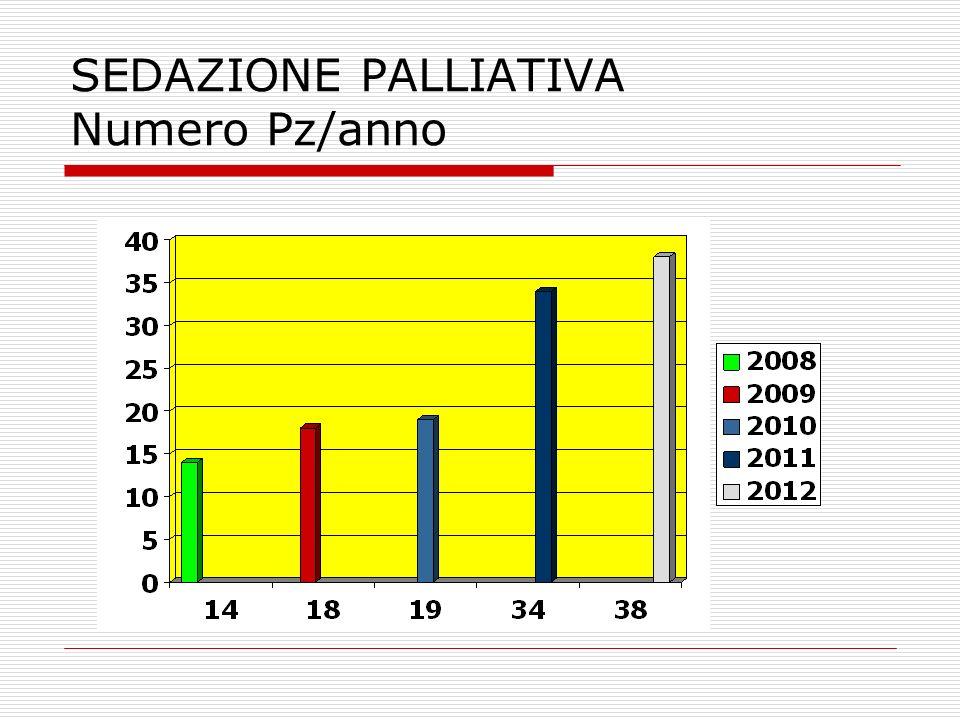 SEDAZIONE PALLIATIVA Numero Pz/anno