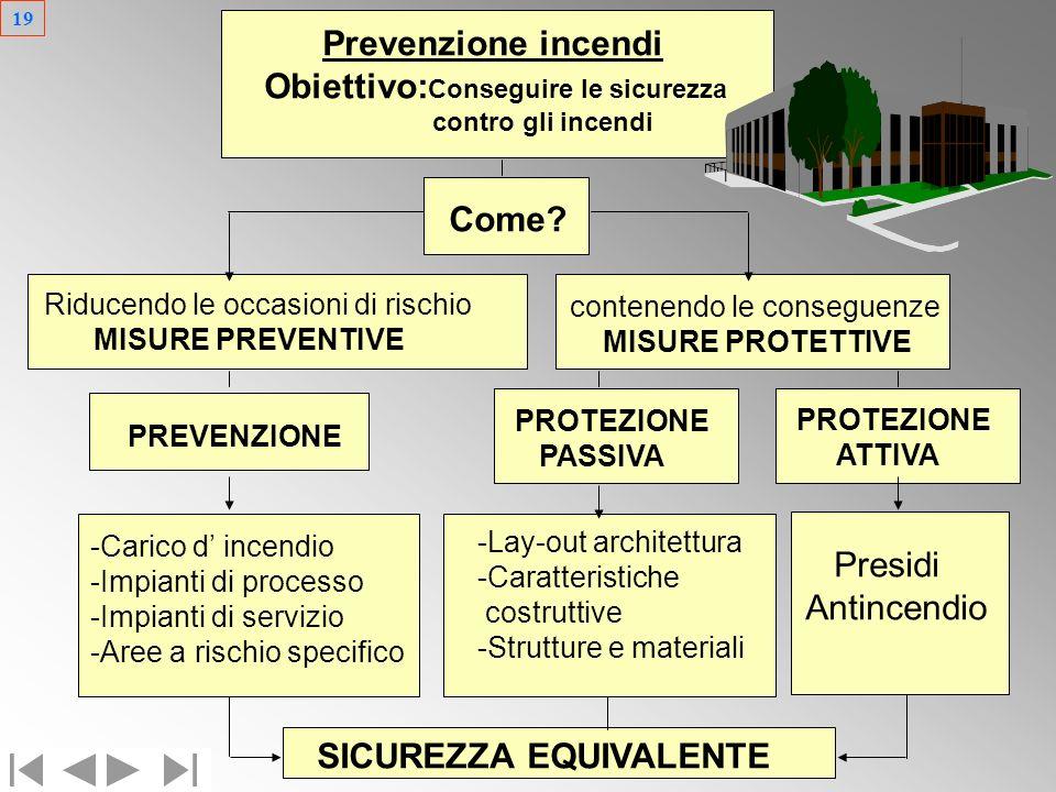 18 Rivelazione automatica Estintori CORSO DI SPECIALIZZAZIONE DI PREVENZIONE INCENDI Impianti fissi di estinzione Vigilanza aziendale