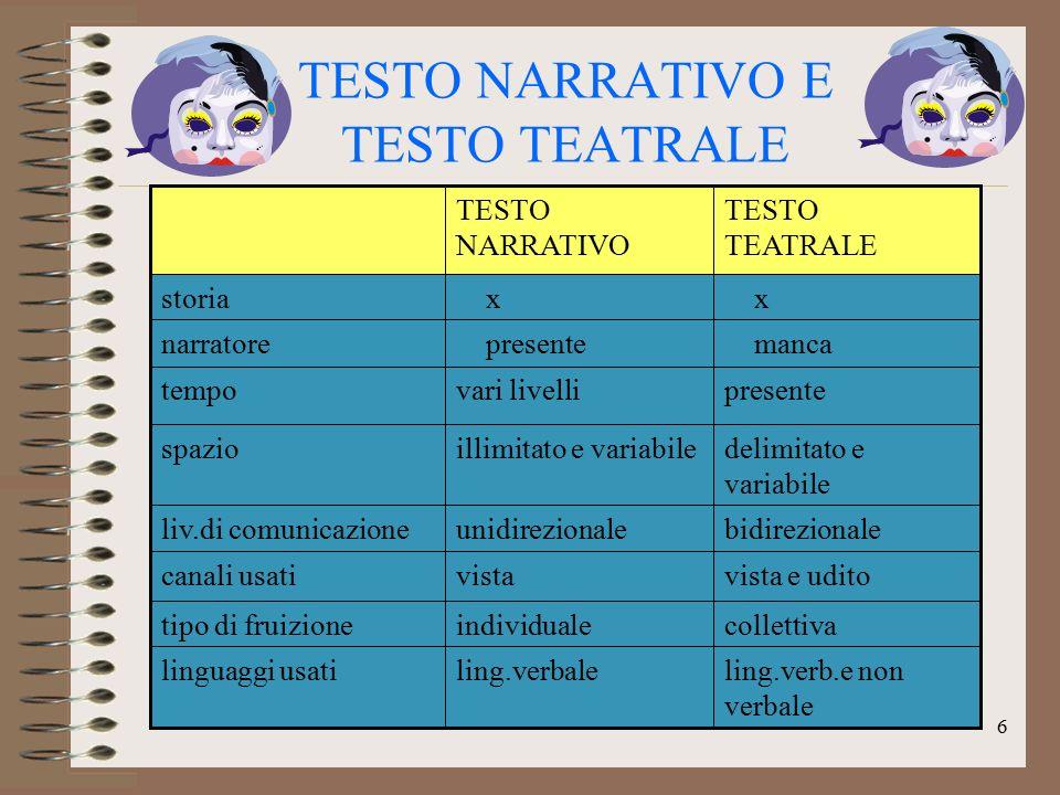 TESTO NARRATIVO E TESTO TEATRALE collettivaindividualetipo di fruizione TESTO TEATRALE TESTO NARRATIVO ling.verb.e non verbale ling.verbalelinguaggi u