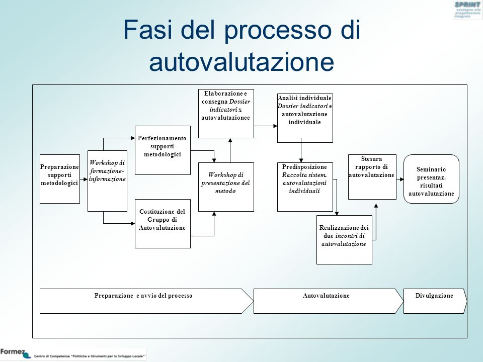 Fasi del processo di autovalutazione Preparazione supporti metodologici Workshop di formazione- informazione Perfezionamento supporti metodologici Wor