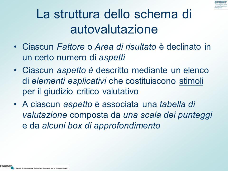 La struttura dello schema di autovalutazione Ciascun Fattore o Area di risultato è declinato in un certo numero di aspetti Ciascun aspetto è descritto