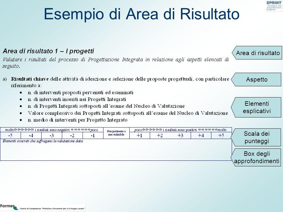 Esempio di Area di Risultato Area di risultato Aspetto Elementi esplicativi Scala dei punteggi Box degli approfondimenti