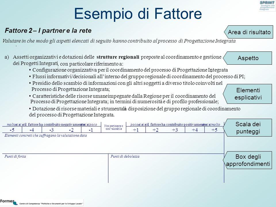 Esempio di Fattore Area di risultato Aspetto Elementi esplicativi Fattore 2– I partner e la rete Valutare in che modo gli aspetti elencati di seguito