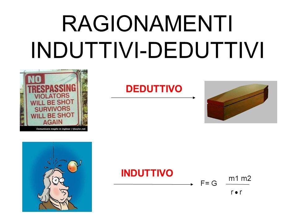 RAGIONAMENTI INDUTTIVI-DEDUTTIVI DEDUTTIVO INDUTTIVO m1 m2 r r F= G
