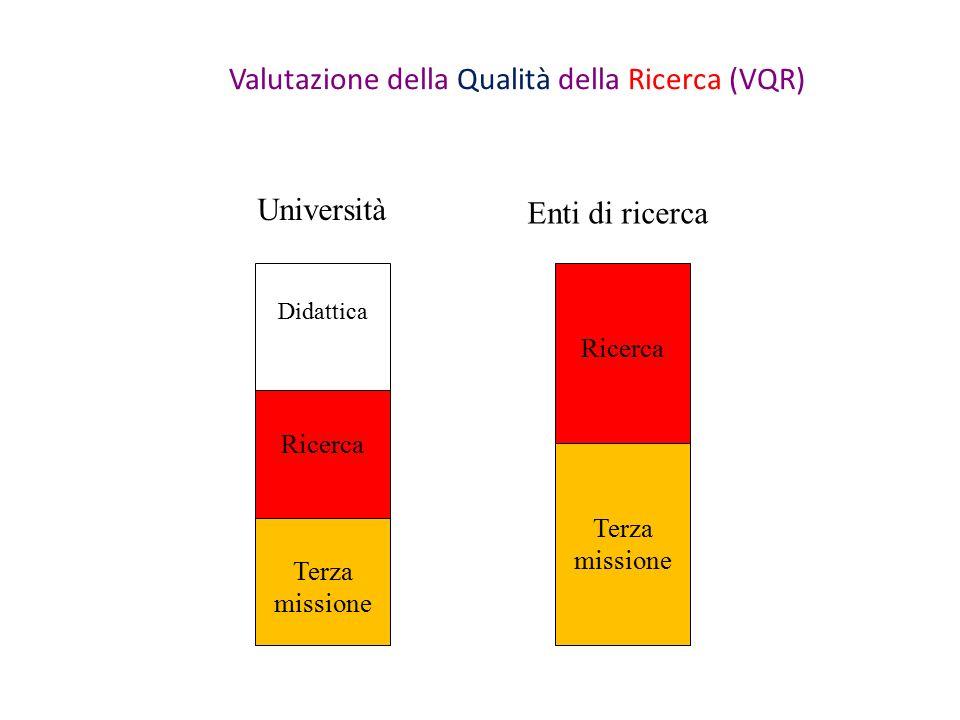 Valutazione della Qualità della Ricerca (VQR) Didattica Ricerca Terza missione Ricerca Terza missione Enti di ricerca Università