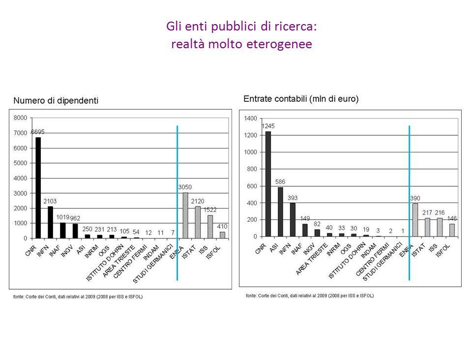 Gli enti pubblici di ricerca: realtà molto eterogenee