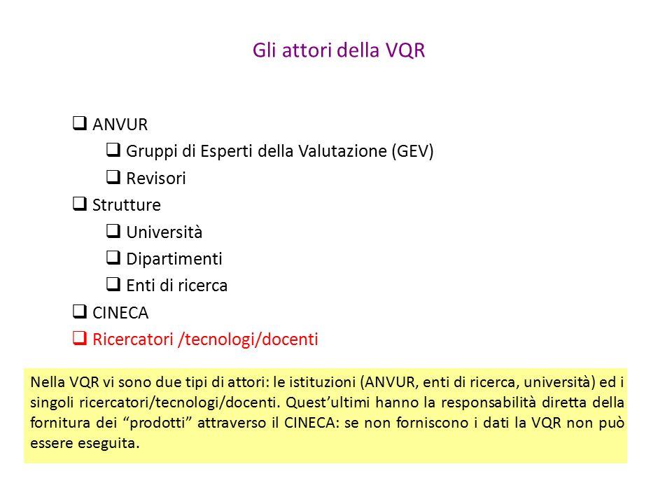 Gli attori della VQR  ANVUR  Gruppi di Esperti della Valutazione (GEV)  Revisori  Strutture  Università  Dipartimenti  Enti di ricerca  CINECA  Ricercatori /tecnologi/docenti Nella VQR vi sono due tipi di attori: le istituzioni (ANVUR, enti di ricerca, università) ed i singoli ricercatori/tecnologi/docenti.
